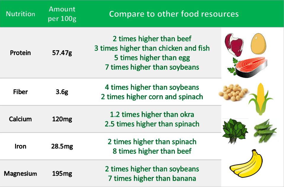 ارزش غذایی اسپیروویت نسبت به سایر مواد غذایی