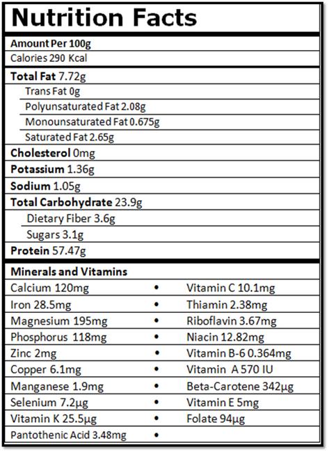 جدول کامل ارزش تغذیه ایی